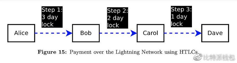 网络结构-闪电网络