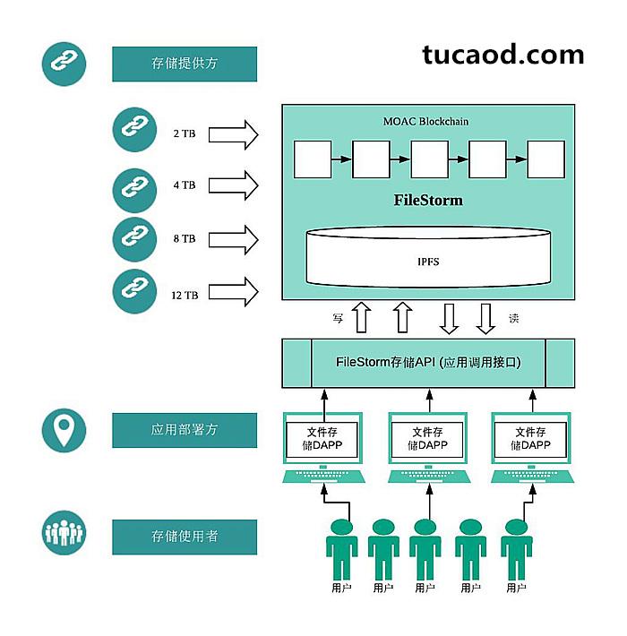 星际风暴平台FileStorm的参与者-存储提供方,应用部署方,存储使用者。