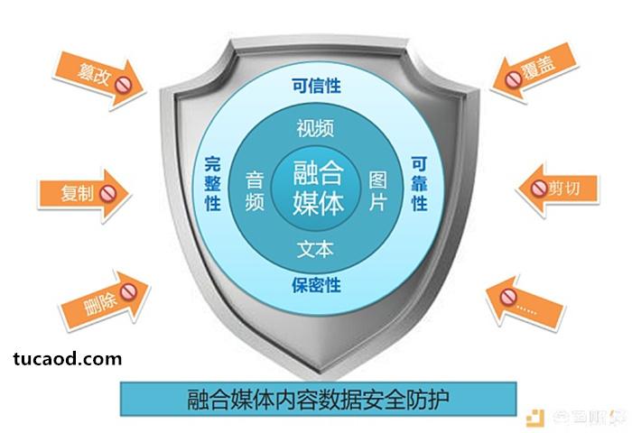 融合媒体数据安全防护-井畅-融媒体
