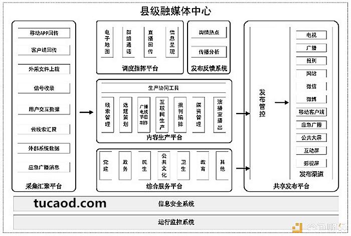 县级融媒体-业务流程