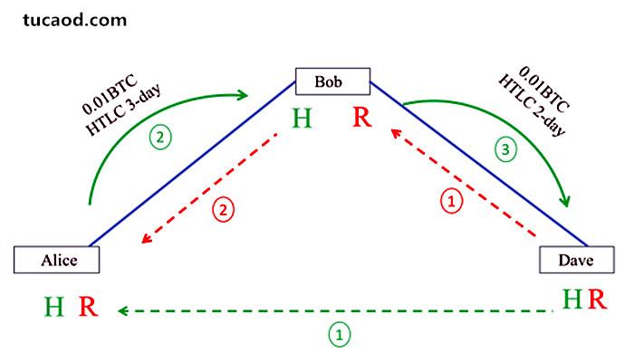 HTLC闪电网络