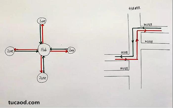 Hub更像是一个听到消息、广播消息的中央枢纽,中继链则像是一条运送消息的河流。
