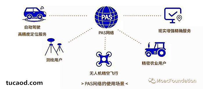 PAS网络解决了哪些问题