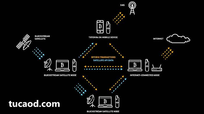 goTenne连接Blockstream的比特币卫星网络