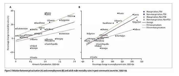 后共产主义国家大规模私有化和失业率,成年男性的死亡率的关系