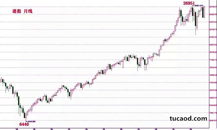 全球股市十年大涨的起点,道指就从6440点一路飙涨到29651点