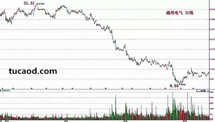 通用电气的股价却是不折不扣的大熊市