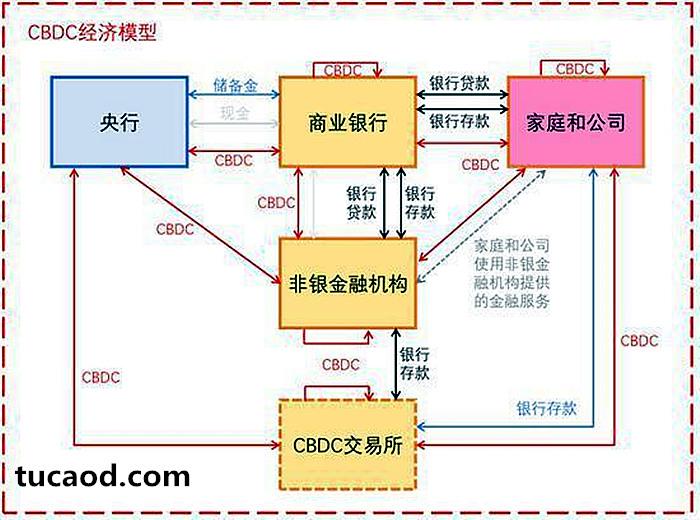 CBDC-经济模型