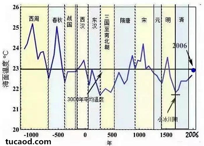 中国近五千年来气候变迁的初步研究-图