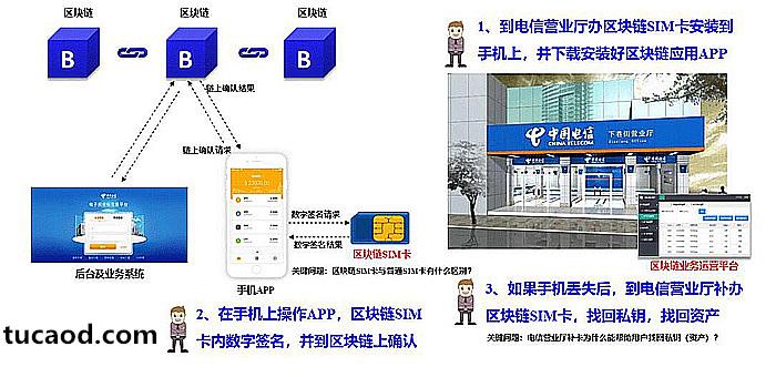 区块链SIM卡与传统SIM卡有什么区别?