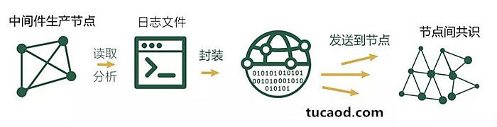 区块链技术的容灾备份系统