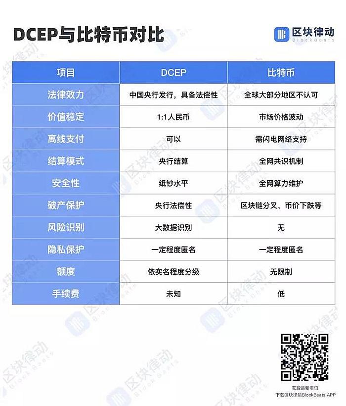 DCEP和比特币等加密货币的对比