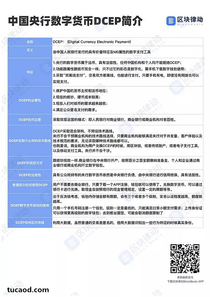 DCEP(Digital Currency Electronic Payment,全称「数字货币电子支付」)