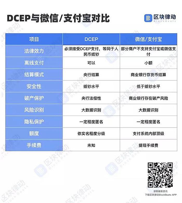 DCEP和支付宝、微信支付对比