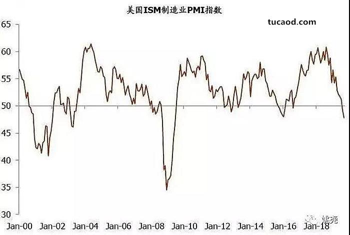 9月份美国制造业采购经理人指数(PMI)大幅下滑至47.8,创下2009年6月以来最低水平