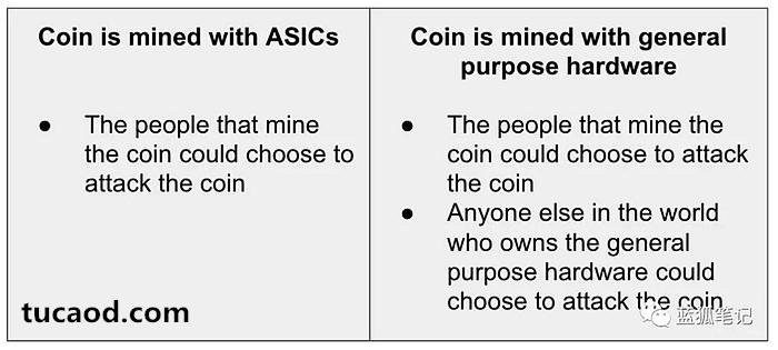 ASIC专用矿机的代币反而没有遭受51%攻击