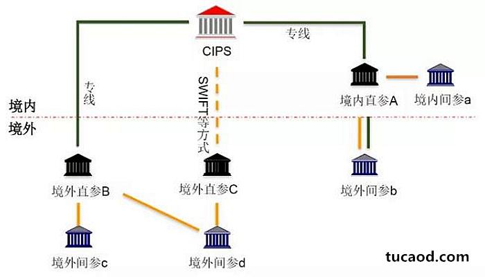 人民币跨境支付系统(CIPS)架构