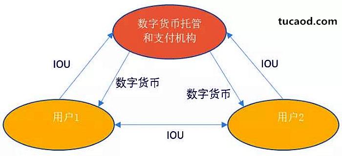 数字货币托管和支付机构