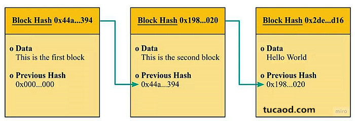 """密码学为安全基础的""""块链""""结构"""