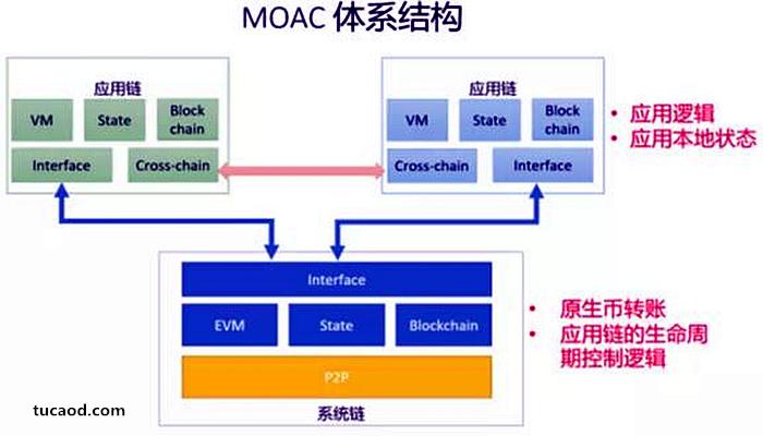 moac体系结构