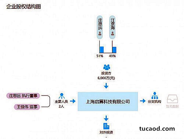奶牛算力平台介绍-企业股权结构图