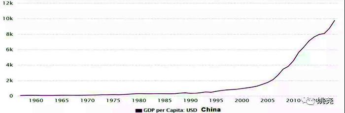 中国人均GDP走势图