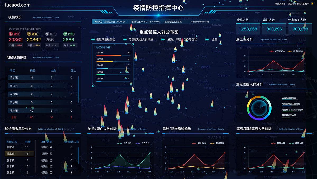疫情防控指挥平台-moac墨客区块链