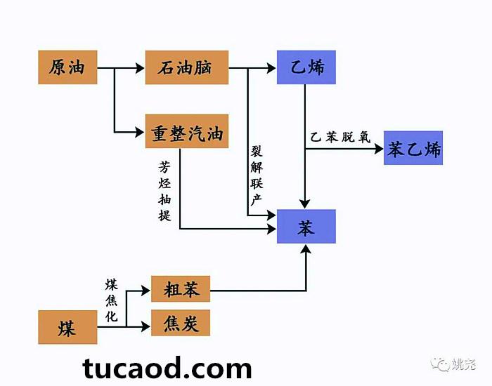 苯乙烯的上游生产工艺流程图