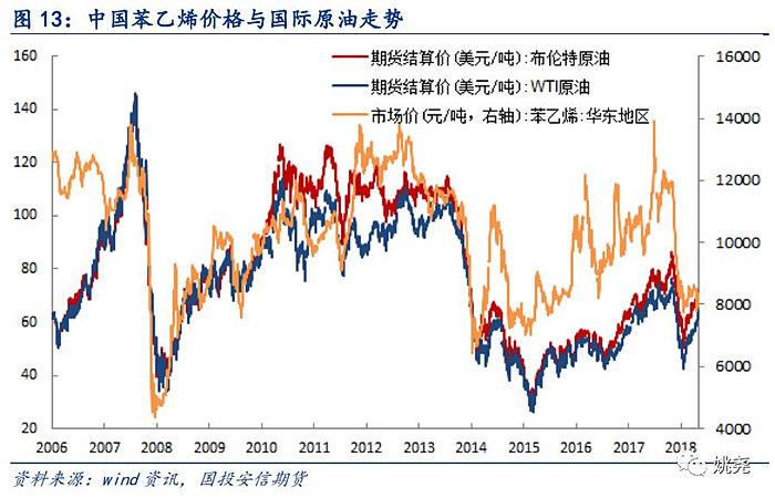 苯乙烯的价格走势与石油价格