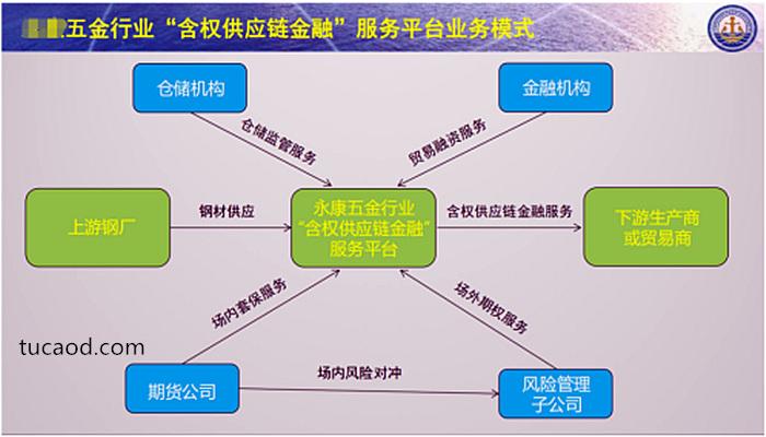 """五金产业的""""含权供应链模式"""""""