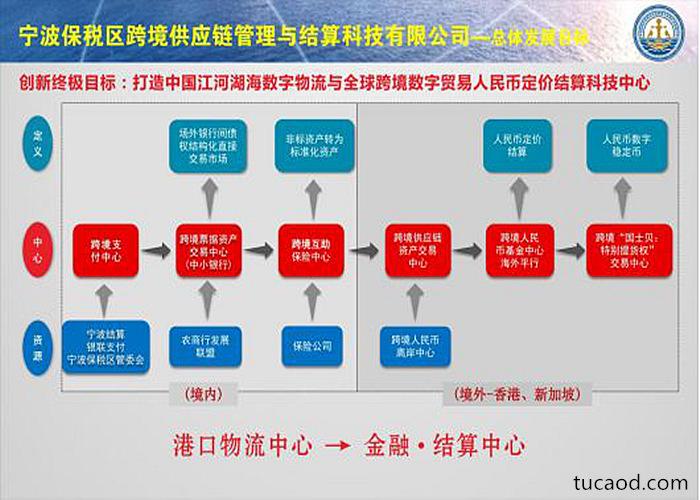 宁波保税区跨境供应链管理与结算科技有限公司