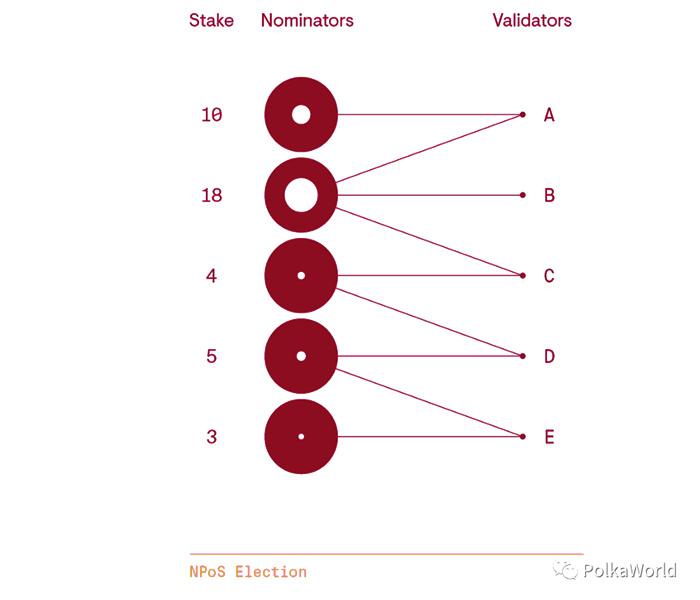 公平代表性提名人有不同数量的 stake(质押)-NPOS波卡Polkadot