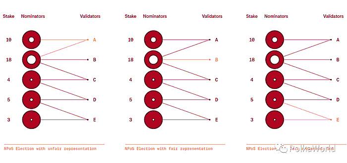 三个可能的选举结果:一个违反了公平代表性,两个实现了公平代表性。-NPOS波卡Polkadot
