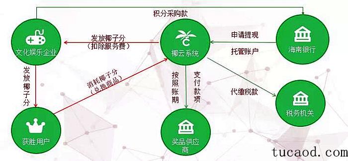 椰子积分业务流程图