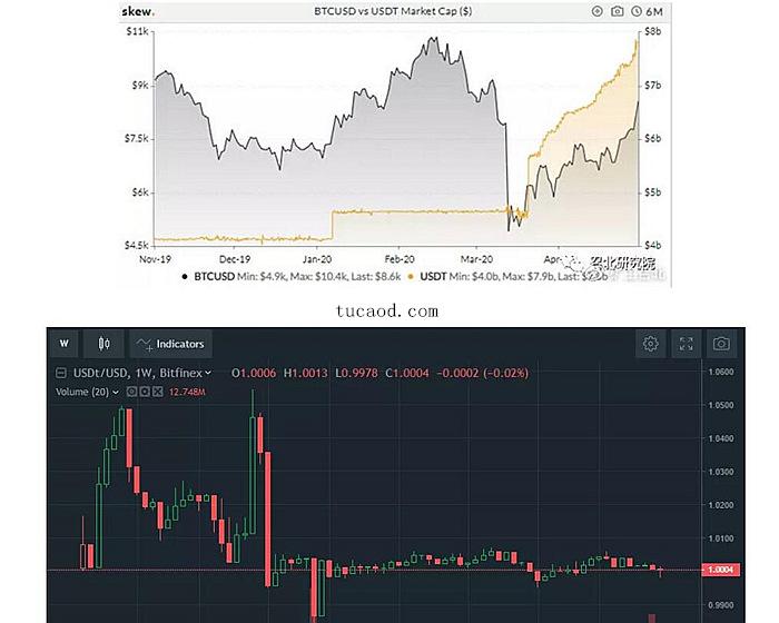 USDT稳定币联储
