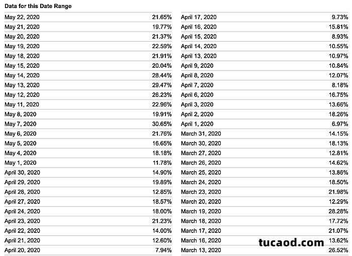 近两个月GBTC溢价数据(数据来源于:ycharts)