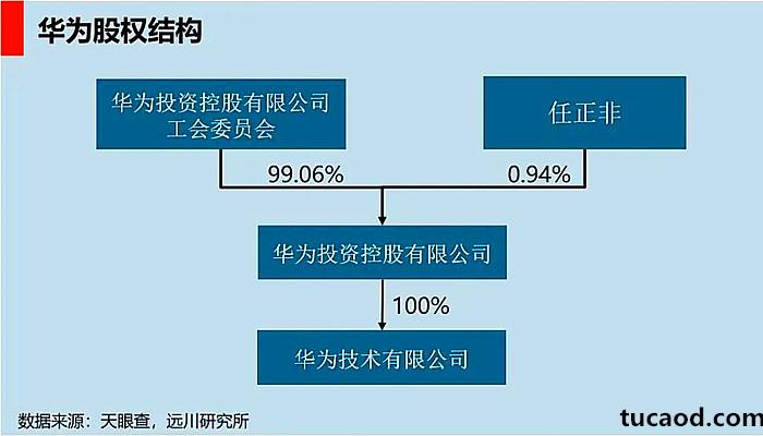 华为股权结构