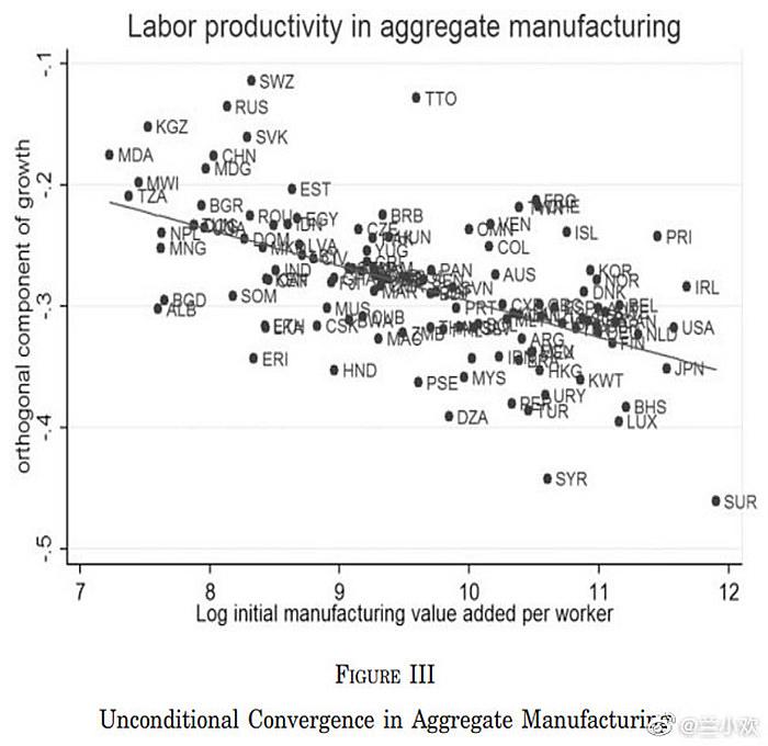 """显示了制造业生产率的全球收敛过程,横轴是一国起初的制造业效率(人均增加值),纵轴是其效率的增长率。中国""""CHN""""在左上角,起步很低,进步很快。"""