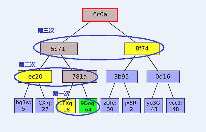 Merkle树,最下一层的叶子节点存储的是应用数据,其他非叶节点存储的是其子节点的哈希值