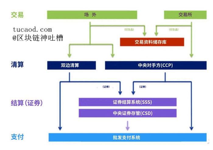 证券交易流程