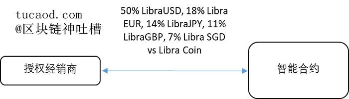 Libra 2.0 一篮子货币稳定币Libra Coin(通过智能合约实现)