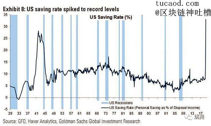 美国人储蓄金额暴涨,从二月份的1.4万亿美元暴涨至四月份的6.2万亿美元,储蓄率达到二战以来的最高水平