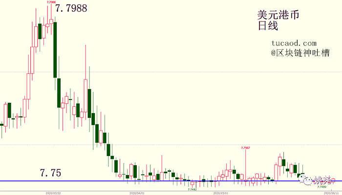 美元兑港币的日线走势图