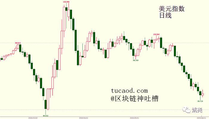 美元指数的日线走势图:一路下跌