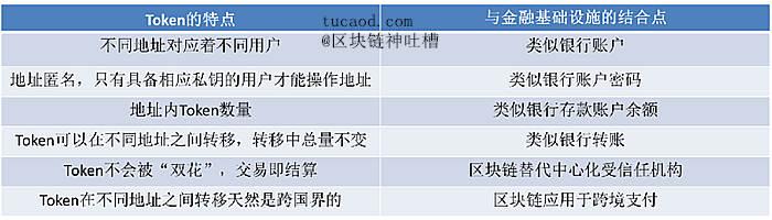 Token记录资产及其交易,与金融基础设施结合