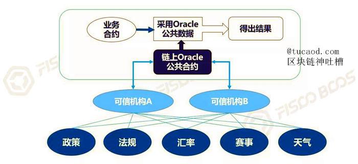 预言机(Oracle)
