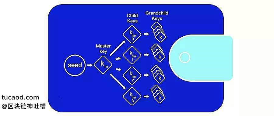 分层确定性钱包(HD钱包)
