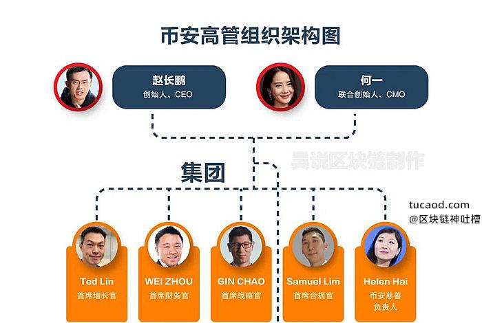 币安高层权力组织架构图