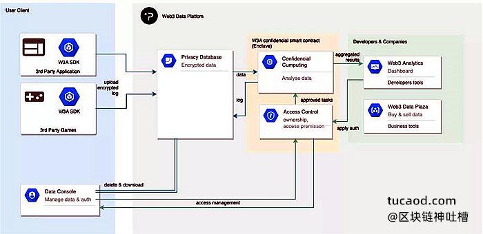 W3A:数据分析黑匣子