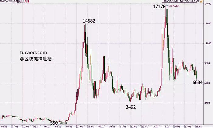 2000年以来至今,Wind券商指数(886054.WI)的月线图@姚尧